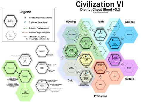 Civ 6 Cheat Sheet District