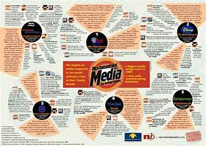Who controls the Media?