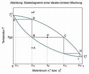 Reinen Alkohol Berechnen : siedediagramme chemgapedia ~ Themetempest.com Abrechnung