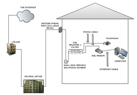 How Do Dsl Work Diagram what is dsl service