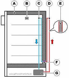 Kwh Gas Berechnen : k hlschrank ein physikalisch wie funktioniert delores ~ Themetempest.com Abrechnung