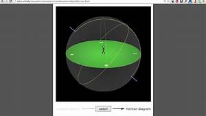 Introductory Astronomy  Horizon Diagrams
