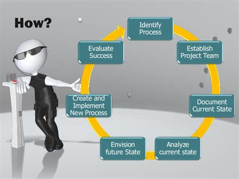 Mission Possible Business Process Improvment