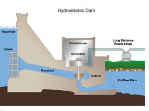 hydroelectric power Gallery