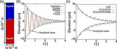 Wave Capillary Standing Initial Publication Effect