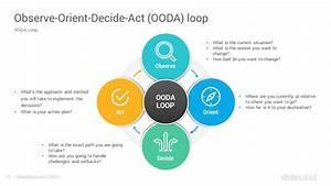 Ooda Loop Google Slides Template Diagrams