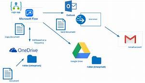 Considerations On Using Microsoft Flow Or Logic Apps