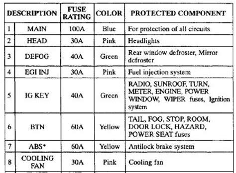 Fuse Box Mazda 626 2000 by 1997 Mazda 626 Electrical Problem 1997 Mazda 626 4 Cyl
