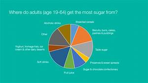 Four Facts That Might Change Your Views On Sugar