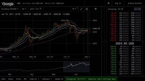 Bitcoin was originally released in 2009 by satoshi nakamoto as a piece of software and a paper describing how it works. Realtime Bitcoin, Ethereum, Litecoin Ticker - Live Price Monitor BTC ETH LTC - YouTube