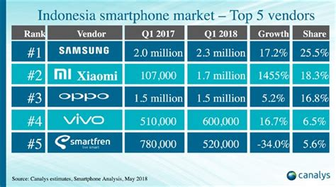 canalys xiaomi recorded stunning 1500 year year growth in indonesia notebookcheck net news