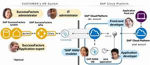 Successfactors Extension On Sap Cloud Platform