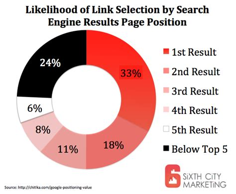 Search Engine Positioning Seo by