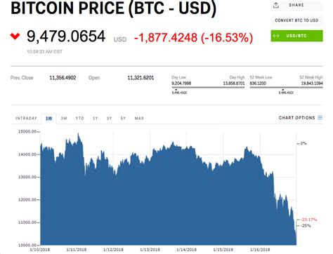 Bank of America CEO: You can buy bitcoin - just not with ...