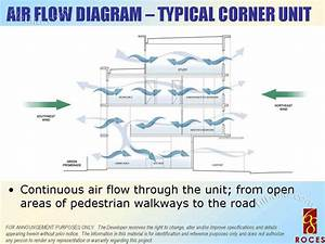 Real Estate Home Lot Sale At Airflow Diagram