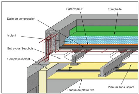 isolation toit terrasse etancheite toiture dalle beton zola sellerie