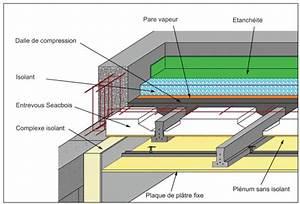 le meilleur isolant pour un toit plat 2018 With type d isolation maison 3 toit terrasse de maison container isolation et etancheite