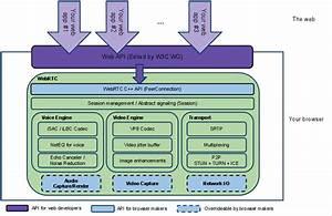 Webrtc Architecture Diagram