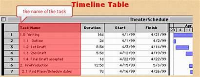 Chart Gantt Timeline Duration Start Tasks Dates