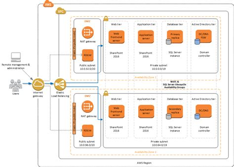 aws reference architecture diagrams wiring diagram schemes