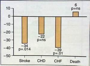 Гипертония 2 степени лечение питание