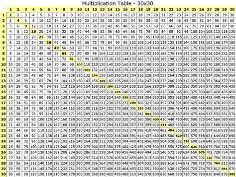 toutes les tables de multiplication de 0 224 20