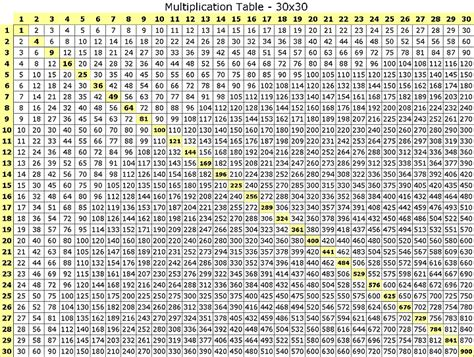 table de multiplication de 30 reference multiplication table 1 30