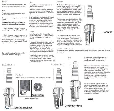 champion  cyc mm spark plug  reach  hex  range cold