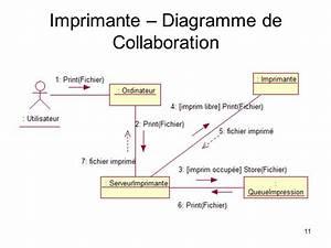 Cours Diagramme De Collaboration Uml Pdf