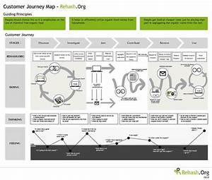 How To Map A Customer Journey In Ecommerce  The Data
