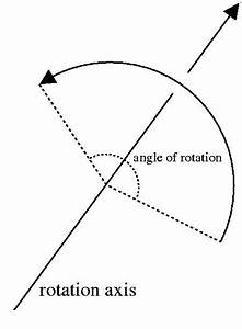 Axisanglerotation