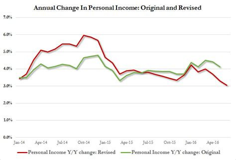 in today s revised personal income data a