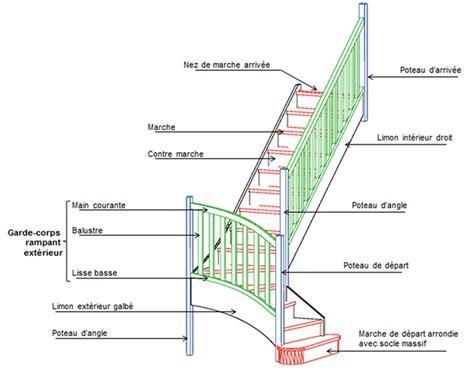 guide de l escalier oeba