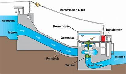 Hydro Electricity Generating Stations Half Generation Water