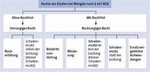 Bgb Verjährung Rechnung : fristsetzung mahnung bgb ~ Haus.voiturepedia.club Haus und Dekorationen