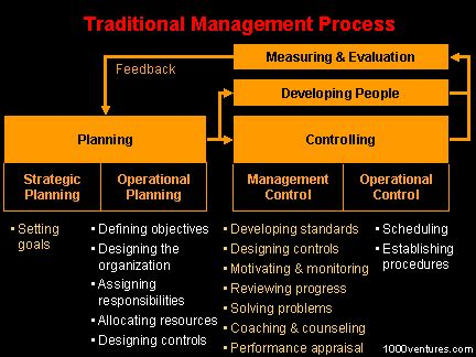 traditional management model command  control