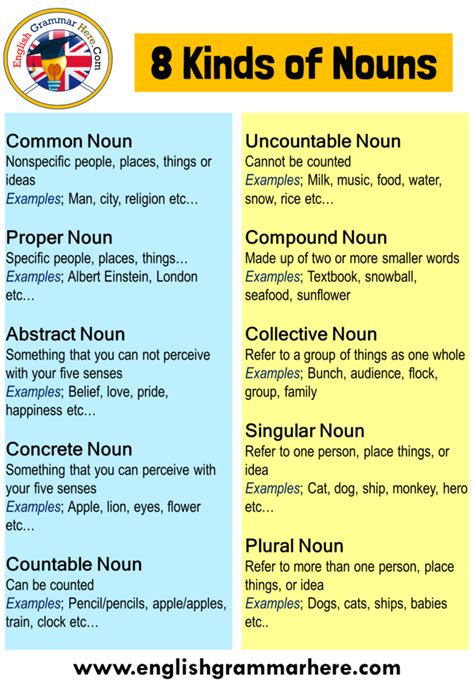 The noun clause acts as the object of the preposition. Types of Noun, 8 Kinds of Nouns with Examples - English Grammar Here