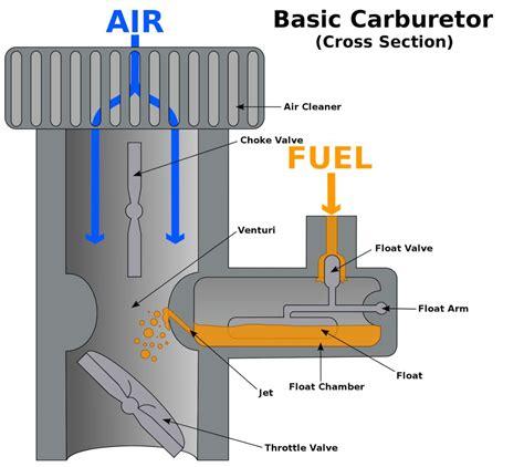 Marvel Carburetor Diagram