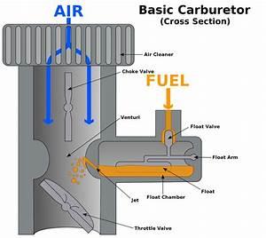Understanding And Fixing Carburetors