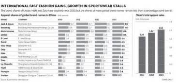 fast fashion offers affordable luxurybusiness china