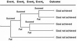 Event Tree Analysis  Eta  Diagram  5
