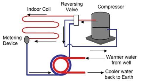 Heat Pump Basics