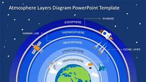 Atmosphere Earth Layers Powerpoint
