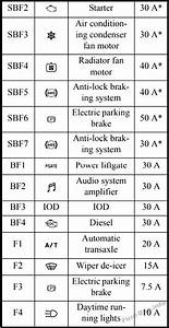 Fuse Box Diagram Mitsubishi Outlander  2014