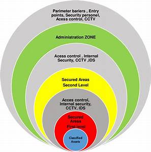 Schema Of A Physical Security Protection System Organised