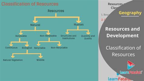 resources  development class  geography cbse youtube