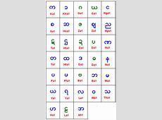 Opinions on burmese alphabet