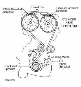 Kia Sportage Timing Mark Diagram : timing belt engine mechanical problem 4 cyl front wheel ~ A.2002-acura-tl-radio.info Haus und Dekorationen