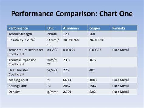 performance comparison  enameled aluminum wire  enameled