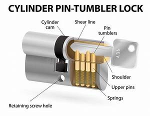 The Cross Sectional View Of The Pin Cylinder Lock Stock